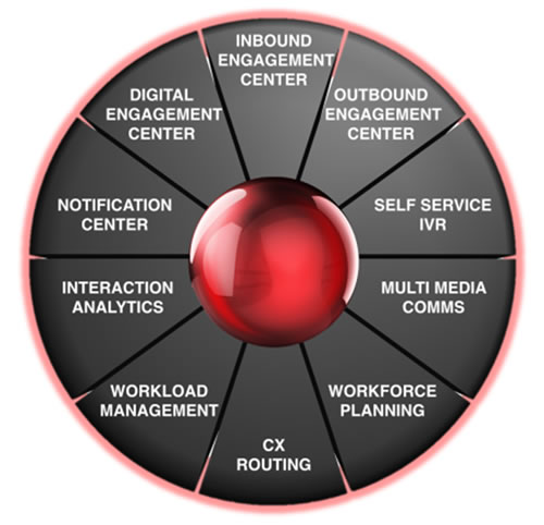 Contact Center Solutions diagram